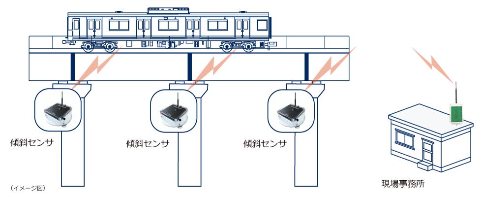 ClinoAlarm 鉄道利用のシステム構成図
