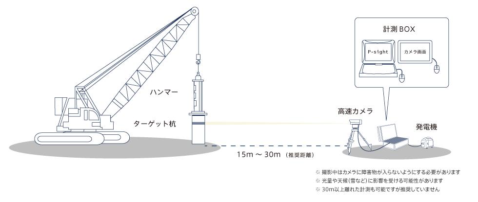 P-sightシステム構成図