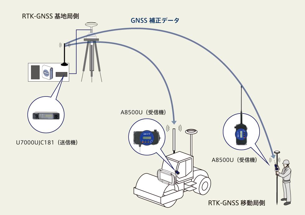 デジタル無線方式RTK測位