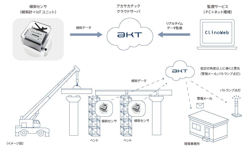 ClinoWebシステム構成図