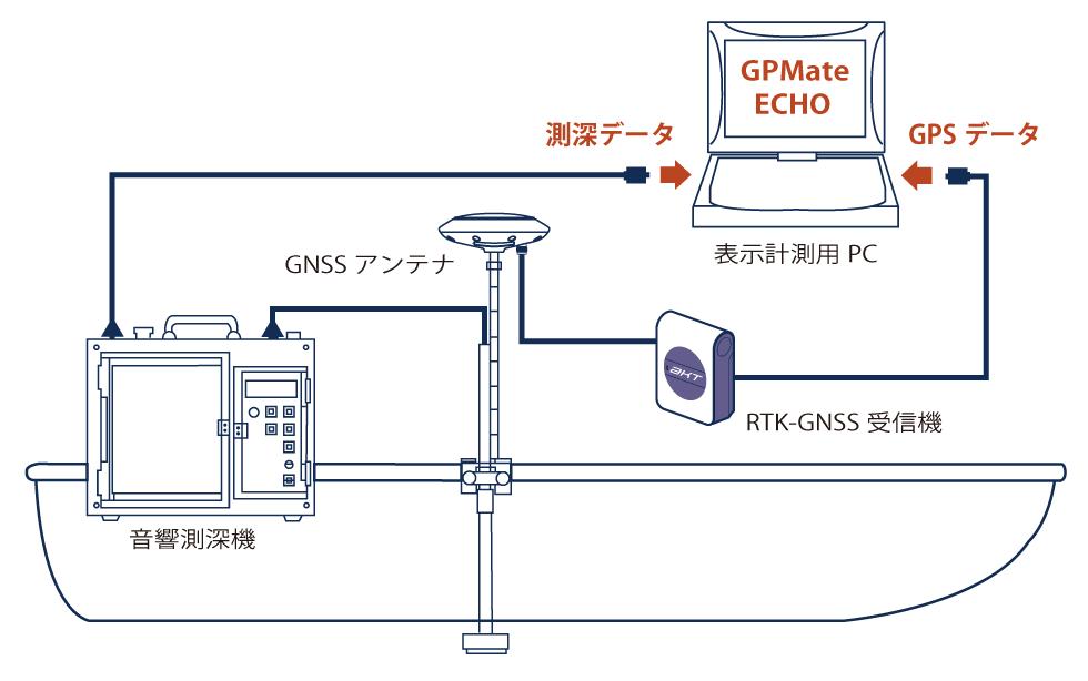 GPMate-ECHO システム構成
