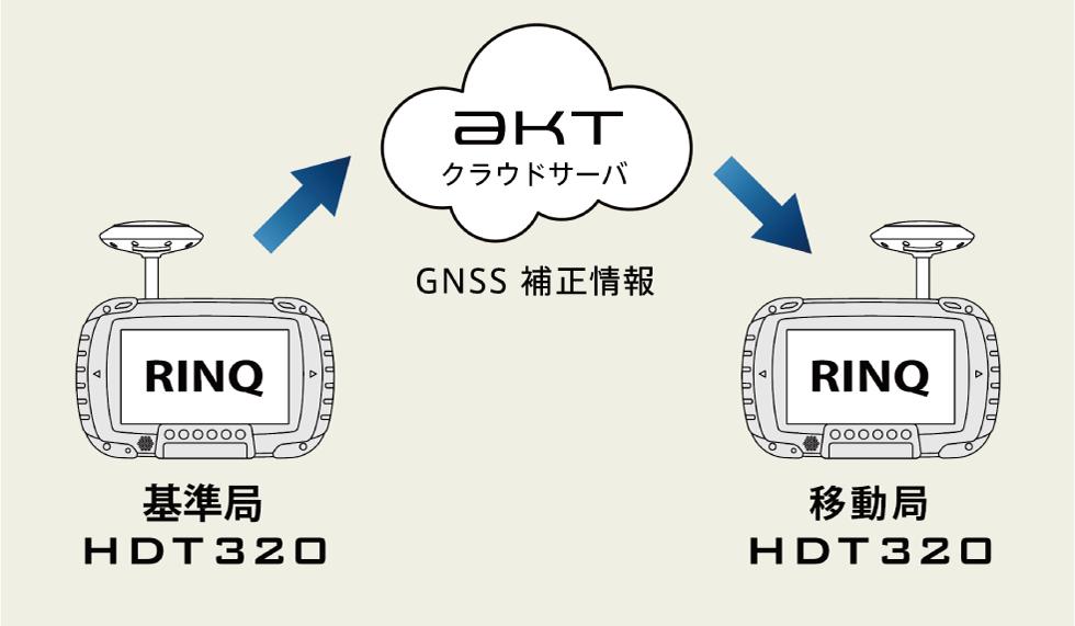 HDT320 基準局モードイメージ