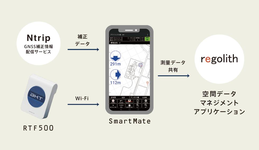 SmartMate構成イメージ