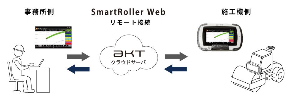 SmartRollerシステム連携イメージ