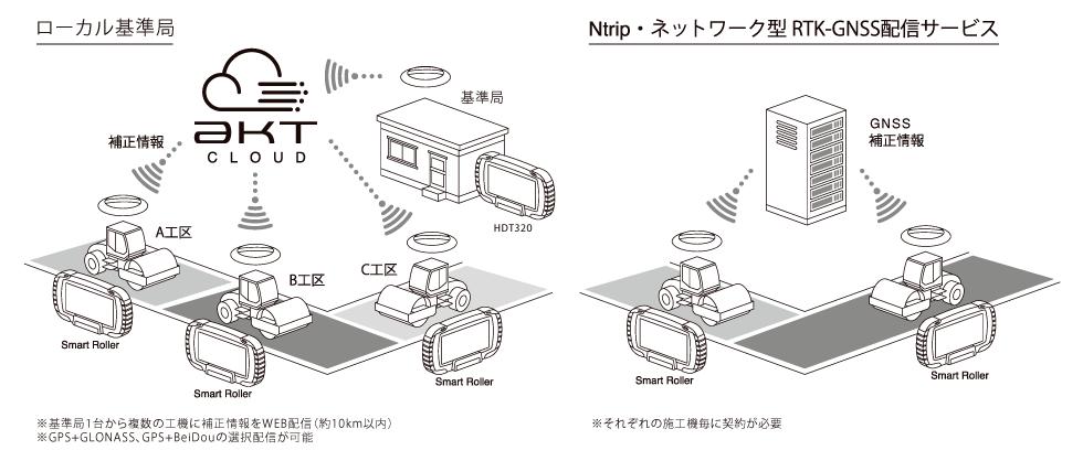 RINQシステム連携イメージ