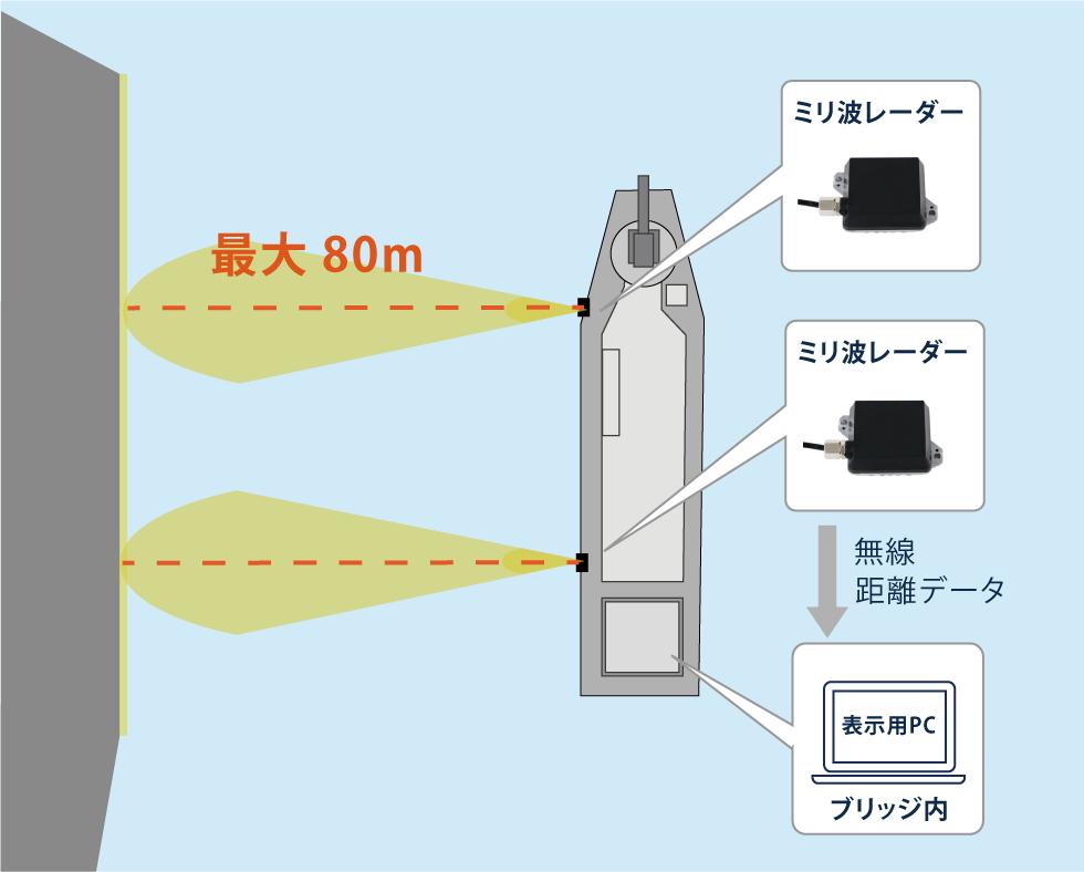 ミリ波レーダー 作業船離着桟管理システム 構成図