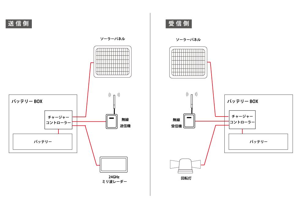 入出庫警報システム 構成図