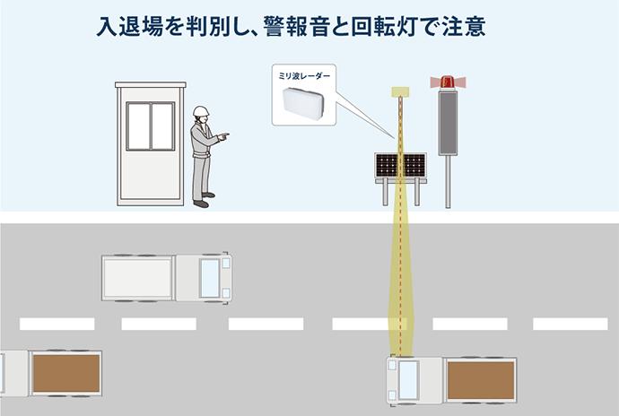 ミリ波レーダー工事用車両 入出庫警報システムイメージイラスト