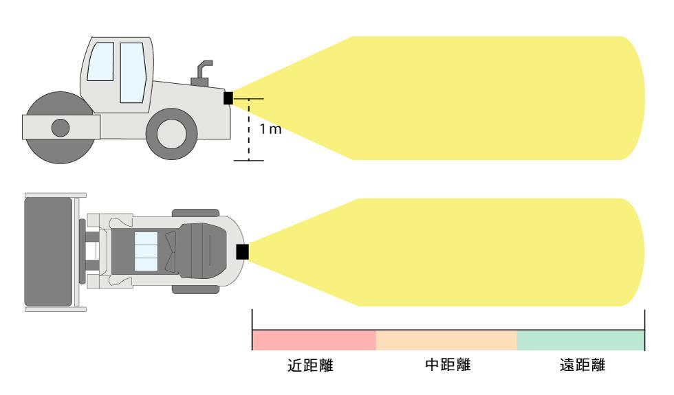 ミリ波レーダー警報ソフト 設定距離イラスト