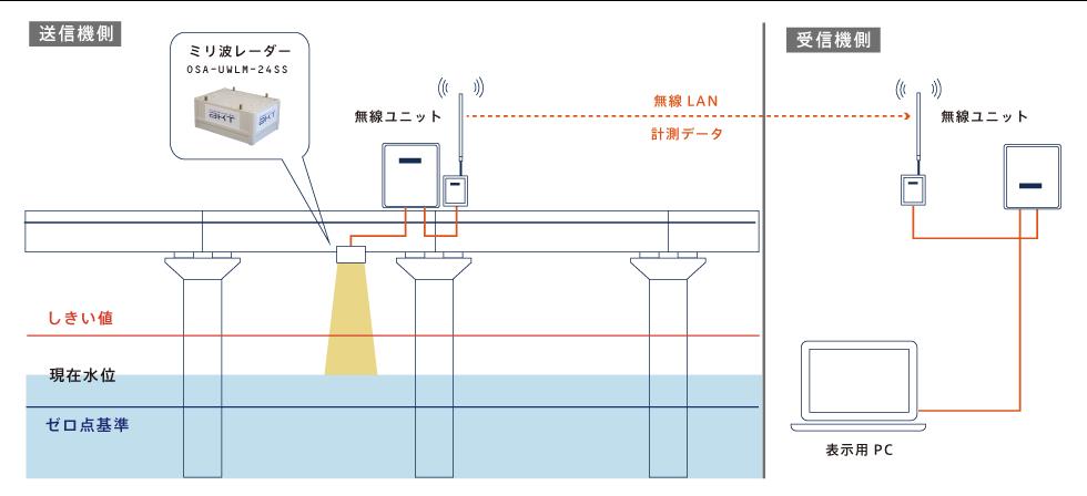 水位波高計測システム構成図
