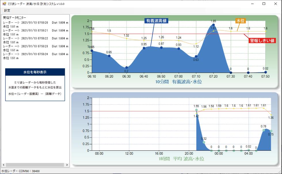 水位波高計測システム画面