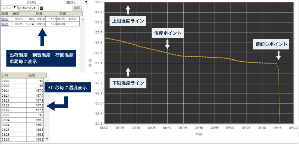 合材温度管理表示画面