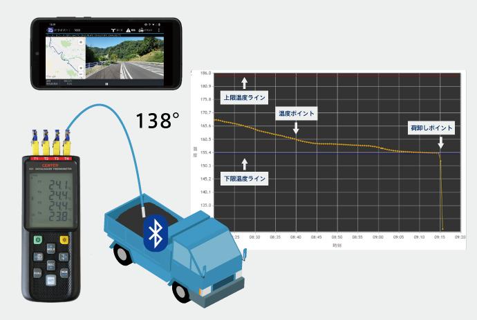 VasMapの合材温度管理