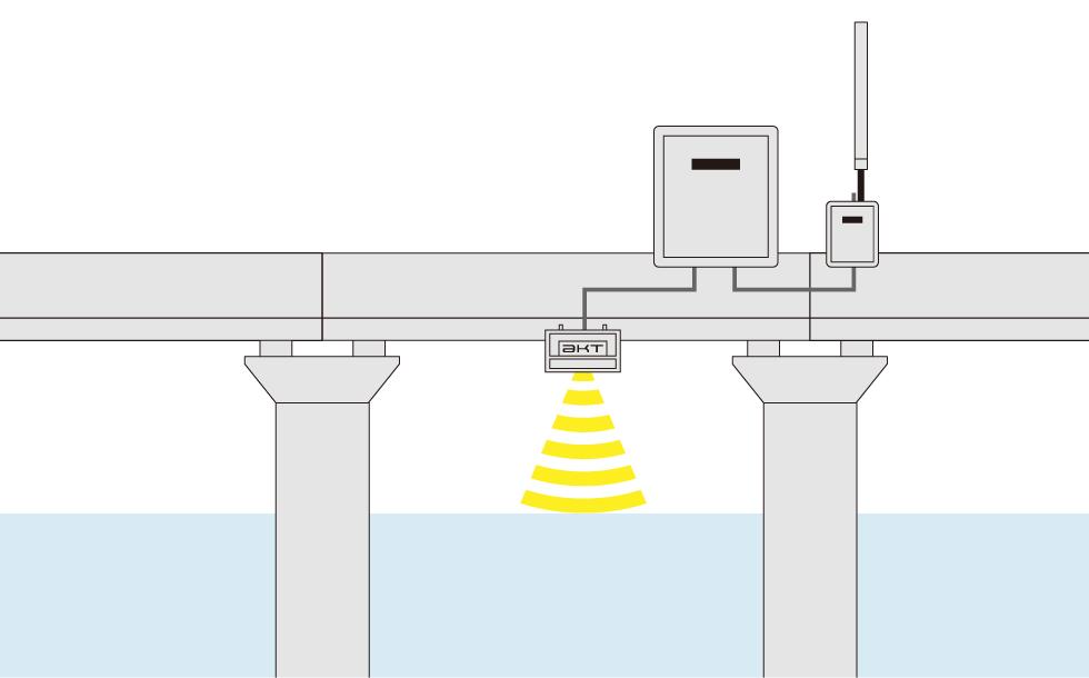 水位波高計測システムイラストジ