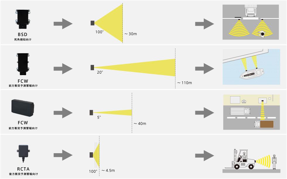 ミリ波レーダーの応用性を表すイラスト