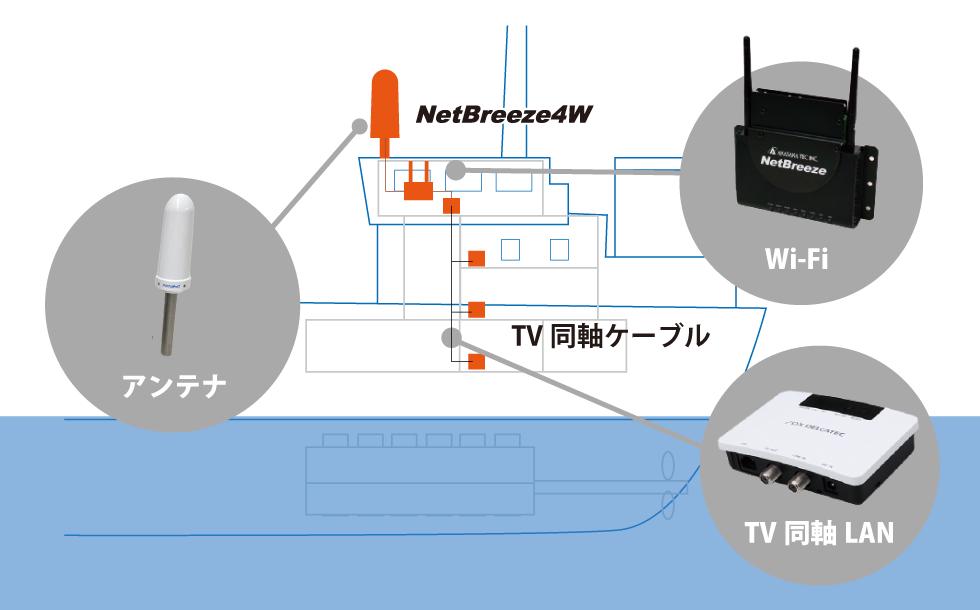 NetBreeze4W システム構成イメージ